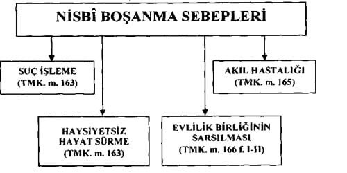 bosanma-nisbi-sebepler